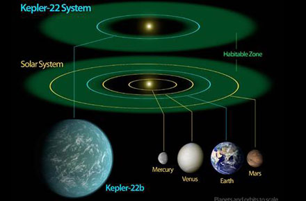 Alien Planet Found Within the Habitable Zone